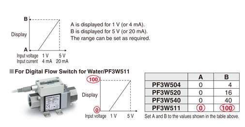 电子式压力开关/压力传感器(传感器,放大器分离型)